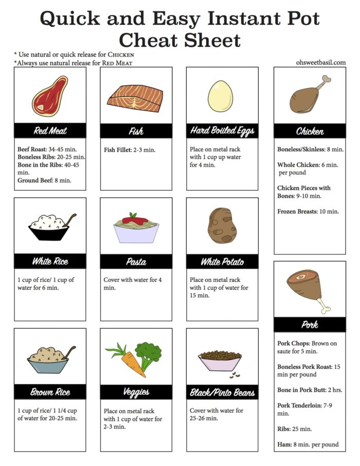Looking to get going with that famous instant pot? Don't forget to save this easy to use cheat sheet to make it oh so easy!!