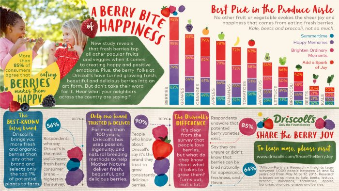 Did you know that a raspberry is the favorite berry? ohsweetbasil.com